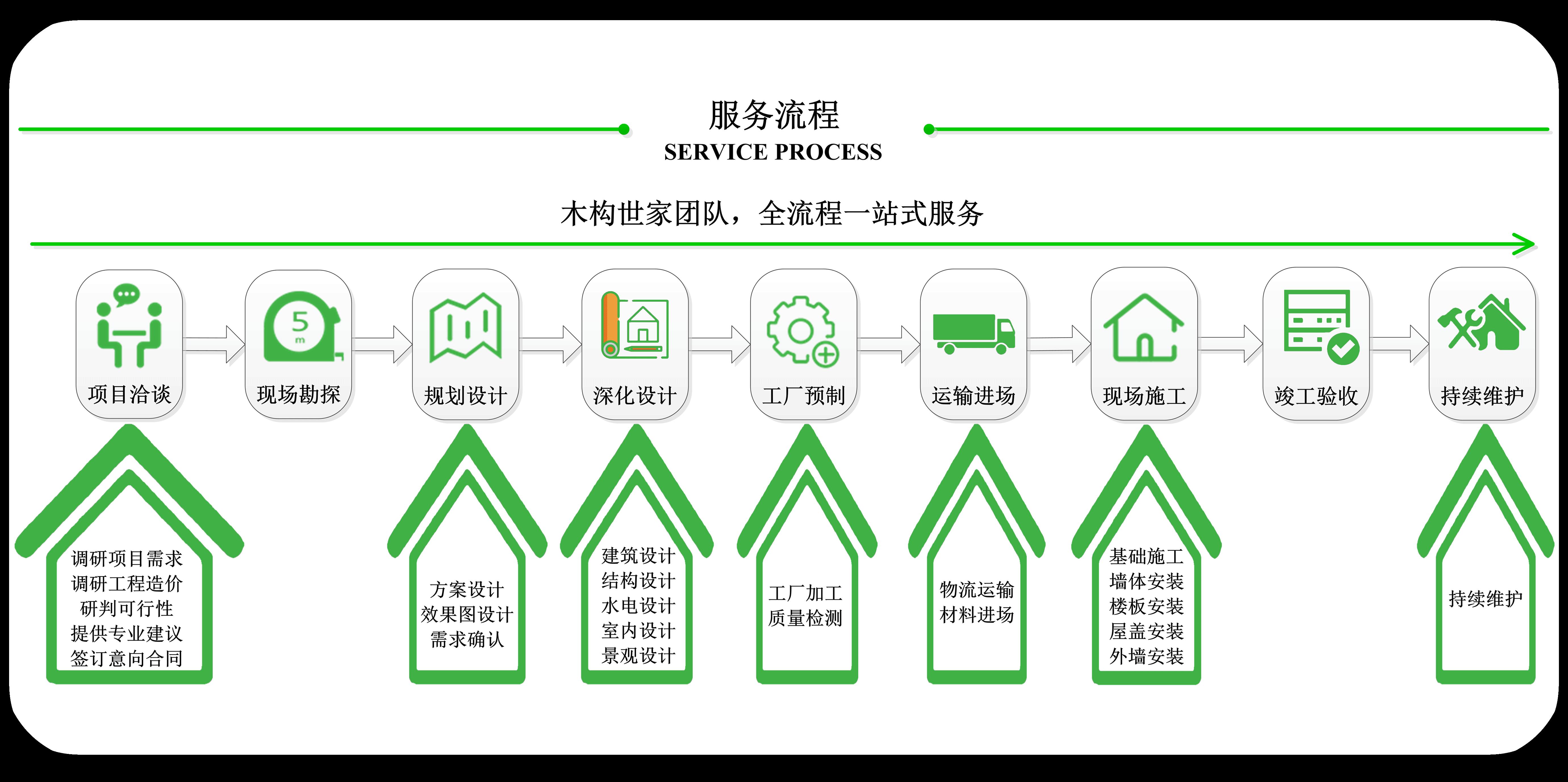 木屋厂家服务流程