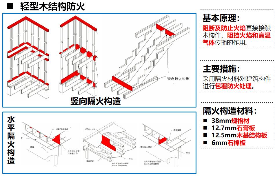 木屋厂家轻型木结构防火